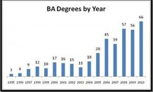 Provided by David Grabelski: This graph shows the number of intelligence undergraduate degrees by year at Mercyhurst College.